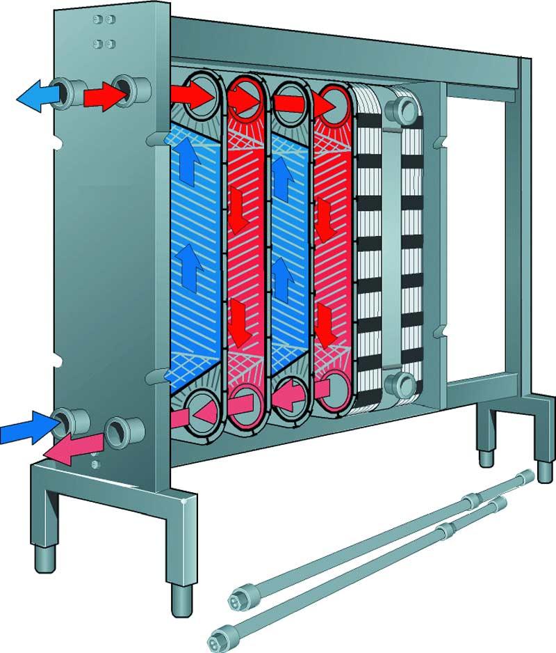 مبدل حرارتی صفحه ای