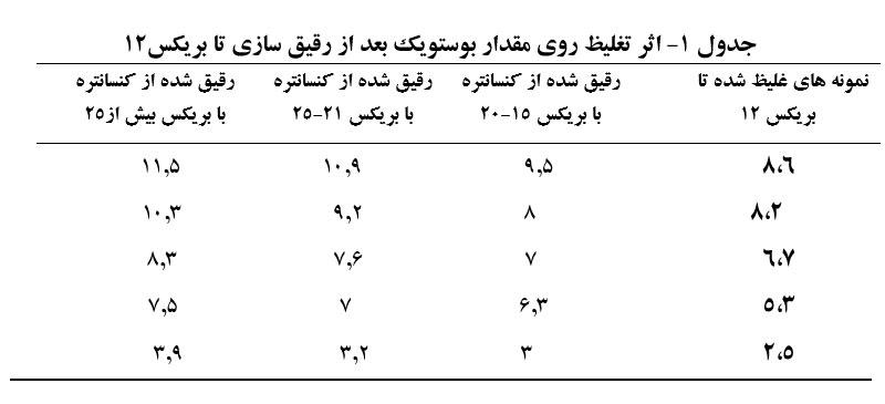 جدول مقایسه غلظت های رب